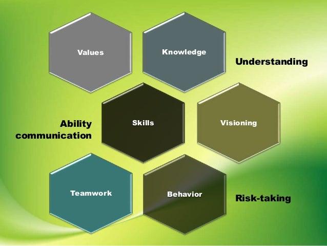 Knowledge Understanding Values SkillsAbility communication Visioning Behavior Risk-taking Teamwork