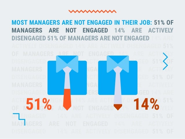 What Managers Need to Be Successful? Weekdone User Survey Slide 2