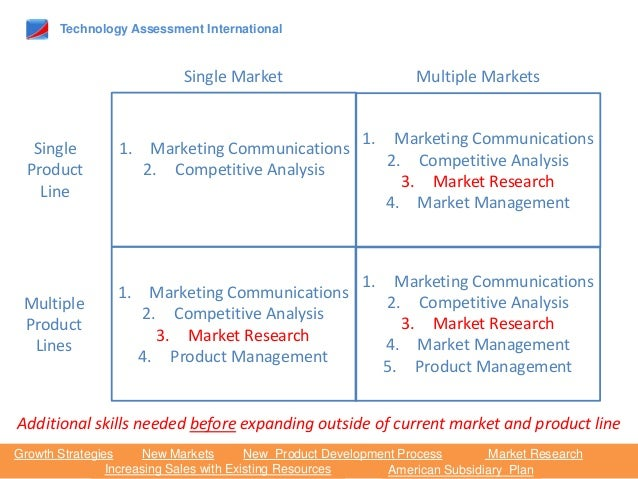 What is the impact of technology on marketing?