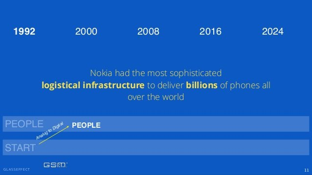 G L A S S E F F E C T 11 PEOPLE 2000 2008 2016 20241992 START Analog to Digital Nokia had the most sophisticated logistica...