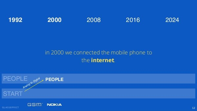 G L A S S E F F E C T 12 PEOPLE 2000 2008 2016 20241992 START Analog to Digital PEOPLE in 2000 we connected the mobile pho...