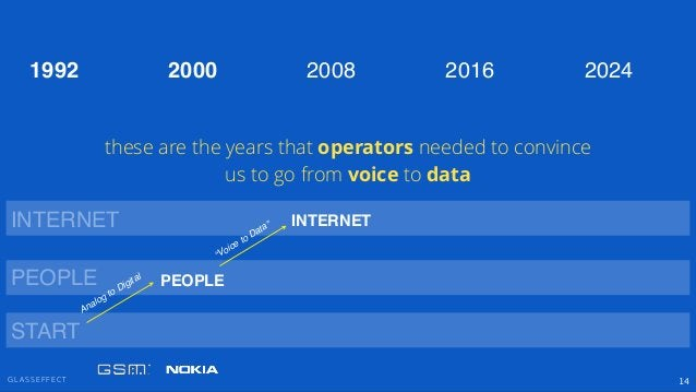 "G L A S S E F F E C T 14 PEOPLE INTERNET ""Voice to Data"" PEOPLE INTERNET 2000 2008 2016 20241992 START Analog to Digital t..."