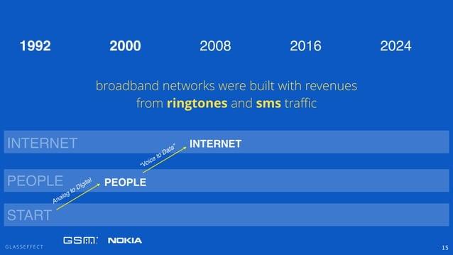 """G L A S S E F F E C T 15 PEOPLE INTERNET """"Voice to Data"""" PEOPLE INTERNET 2000 2008 2016 20241992 START Analog to Digital b..."""