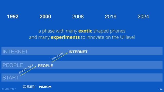 "G L A S S E F F E C T 16 PEOPLE INTERNET ""Voice to Data"" PEOPLE INTERNET 2000 2008 2016 20241992 START Analog to Digital a..."