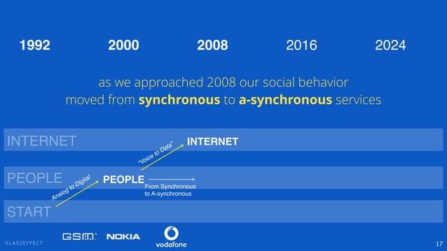 "G L A S S E F F E C T 17 PEOPLE INTERNET ""Voice to Data"" PEOPLE INTERNET 2000 2008 2016 2024 From Synchronous! to A-synchr..."