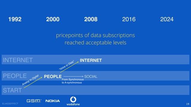 "G L A S S E F F E C T 19 PEOPLE INTERNET ""Voice to Data"" PEOPLE INTERNET 2000 2008 2016 2024 From Synchronous! to A-synchr..."