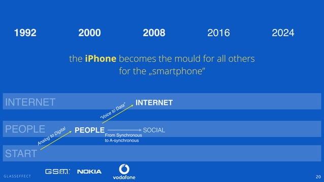 "G L A S S E F F E C T 20 PEOPLE INTERNET ""Voice to Data"" PEOPLE INTERNET 2000 2008 2016 2024 From Synchronous! to A-synchr..."