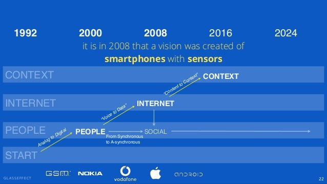 """G L A S S E F F E C T 22 PEOPLE INTERNET CONTEXT SOCIAL """"Voice to Data"""" """"Content to Context"""" PEOPLE INTERNET CONTEXT 2000 ..."""