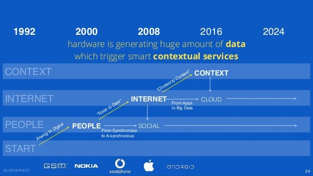 """G L A S S E F F E C T 24 PEOPLE INTERNET CONTEXT SOCIAL """"Voice to Data"""" """"Content to Context"""" PEOPLE INTERNET CONTEXT 2000 ..."""