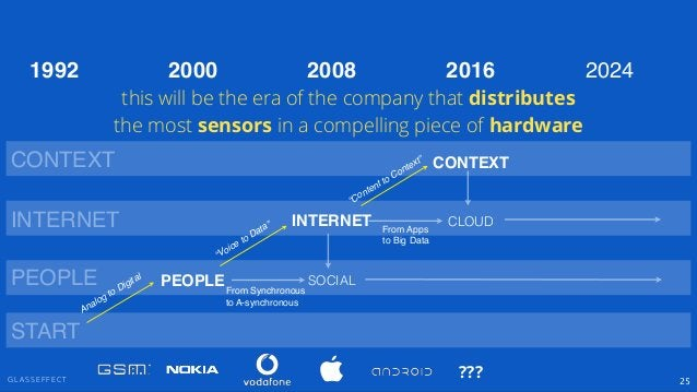 """G L A S S E F F E C T 25 PEOPLE INTERNET CONTEXT SOCIAL """"Voice to Data"""" """"Content to Context"""" PEOPLE INTERNET CONTEXT 2000 ..."""