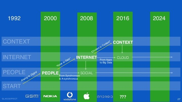 """G L A S S E F F E C T 27 PEOPLE INTERNET CONTEXT SOCIAL """"Voice to Data"""" """"Content to Context"""" PEOPLE INTERNET CONTEXT 2000 ..."""