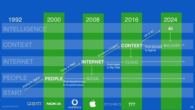 """G L A S S E F F E C T 28 PEOPLE INTERNET CONTEXT SOCIAL """"Voice to Data"""" """"Content to Context"""" PEOPLE INTERNET CONTEXT 2000 ..."""