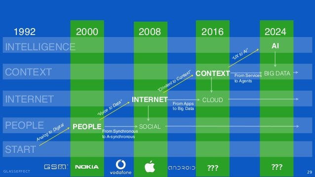 """G L A S S E F F E C T 29 PEOPLE INTERNET CONTEXT SOCIAL """"Voice to Data"""" """"Content to Context"""" PEOPLE INTERNET CONTEXT 2000 ..."""