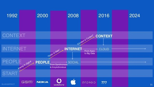 """G L A S S E F F E C T 31 PEOPLE INTERNET CONTEXT SOCIAL """"Voice to Data"""" """"Content to Context"""" PEOPLE INTERNET CONTEXT 2000 ..."""