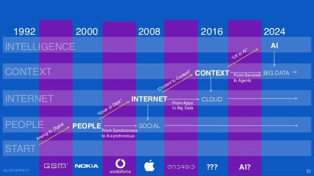 """G L A S S E F F E C T 32 PEOPLE INTERNET CONTEXT SOCIAL """"Voice to Data"""" """"Content to Context"""" PEOPLE INTERNET CONTEXT 2000 ..."""