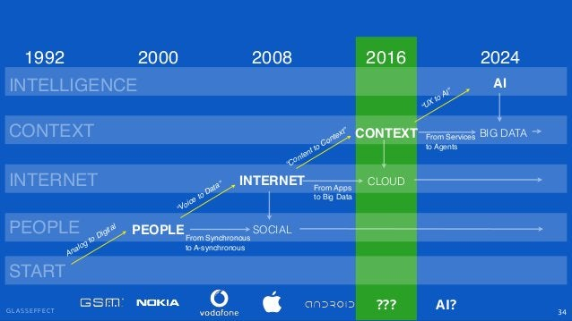 """G L A S S E F F E C T 34 PEOPLE INTERNET CONTEXT SOCIAL """"Voice to Data"""" """"Content to Context"""" PEOPLE INTERNET CONTEXT 2000 ..."""