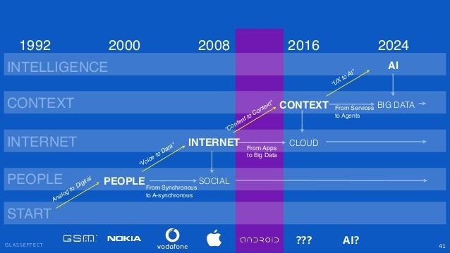 """G L A S S E F F E C T 41 PEOPLE INTERNET CONTEXT SOCIAL """"Voice to Data"""" """"Content to Context"""" PEOPLE INTERNET CONTEXT 2000 ..."""
