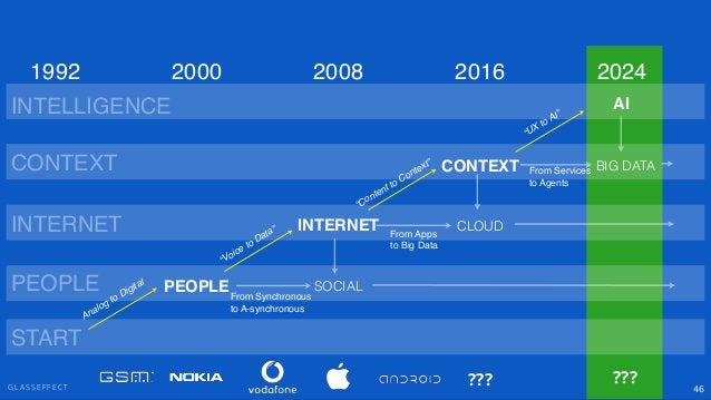 """G L A S S E F F E C T 46 PEOPLE INTERNET CONTEXT SOCIAL """"Voice to Data"""" """"Content to Context"""" PEOPLE INTERNET CONTEXT 2000 ..."""