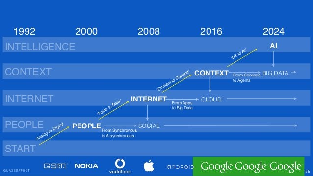 """G L A S S E F F E C T 56 PEOPLE INTERNET CONTEXT SOCIAL """"Voice to Data"""" """"Content to Context"""" PEOPLE INTERNET CONTEXT 2000 ..."""