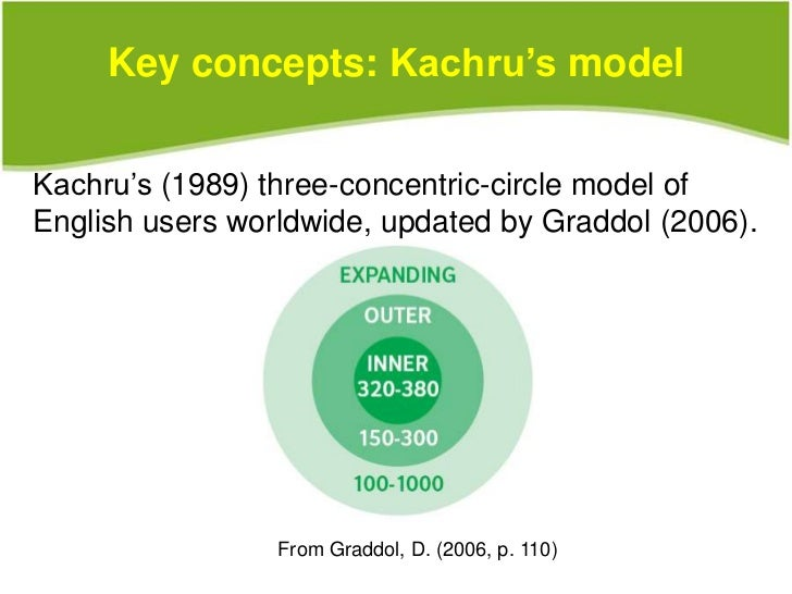 kachrus three circle model evaluation The most influential model of the spread of english is braj kachru's model of world englishes in this model the diffusion of english is captured in terms of three concentric circles of the language: the inner circle, the outer circle, and the expanding circle.