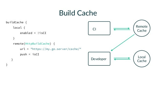 As of Gradle 4.2, Java and Scala toolchains are cacheable by default. We're working on leveraging this for all sensible ta...
