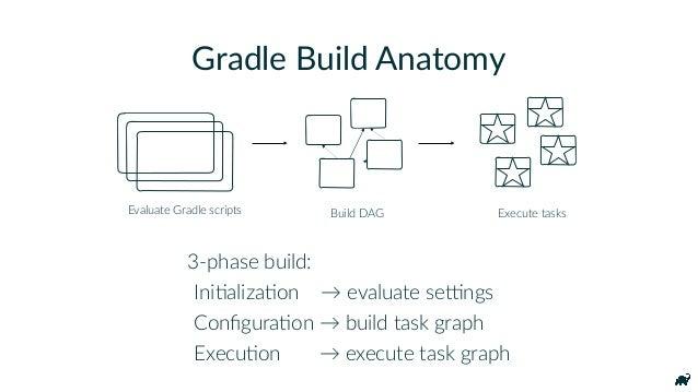 Gradle Build Anatomy 3-phase build: IniKalizaKon → evaluate seNngs ConfiguraKon → build task graph ExecuKon → execute task ...