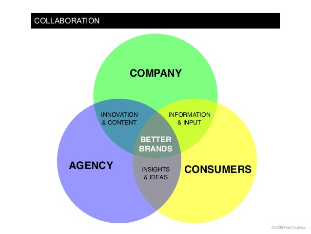 Collaboration agency consumers company information for Product innovation agency