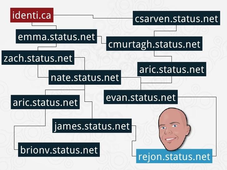 Status.net By Jon Philips Slide 3
