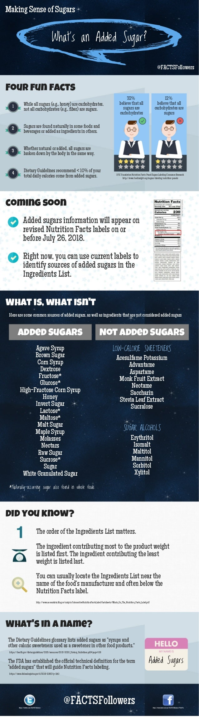 Making Sense of Sugars What's an Added Sugar? @FACTSFollowers 32% believe that all sugars are carbohydrates 12% believe th...