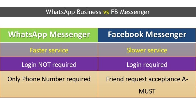 Whats app business - How to leverage its power