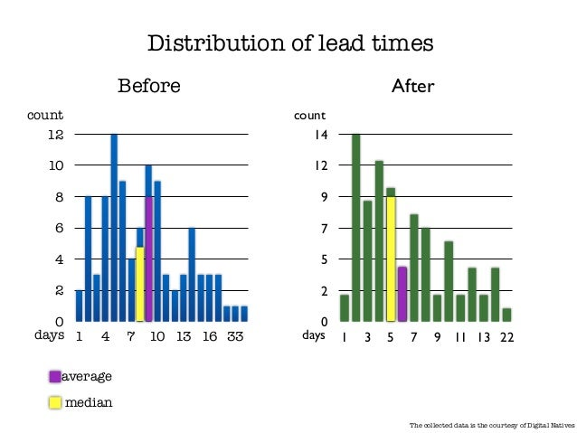 Lean offers: reducing waste which leads to ! shorter cycle times