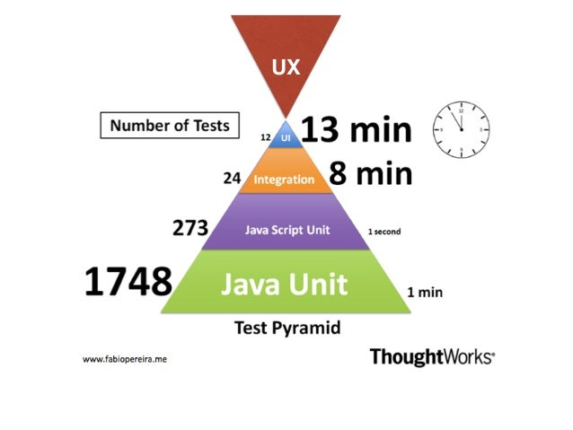image: http://www.userlytics.com/blog/unmoderated-vs-moderated-usability-user-experience-testing User Test