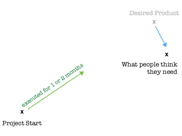 x x Desired Product Project Start What people think they need x executed for 1 or 2 m onths