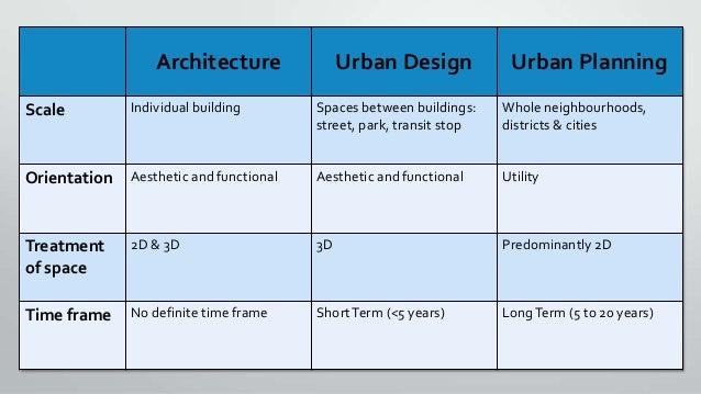 Whats different between urban planning urban design architecture