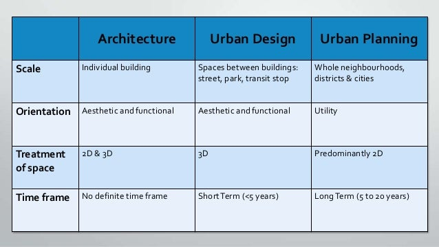 What 39 s different between urban planning urban design architecture Urban design vs urban planning