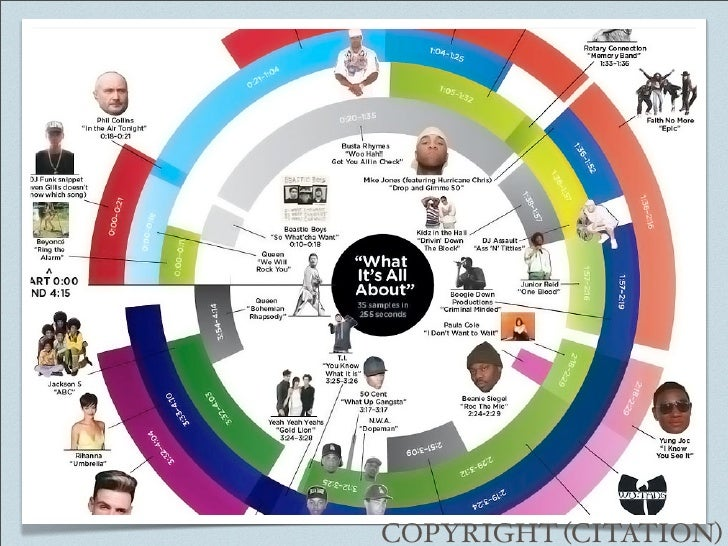 What's happening to copyright Slide 2