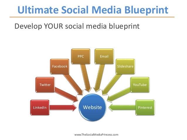 Ultimate Social Media Blueprint www.TheSocialMediaPrincess.com Develop YOUR social media blueprint WebsiteLinkedIn Twitter...