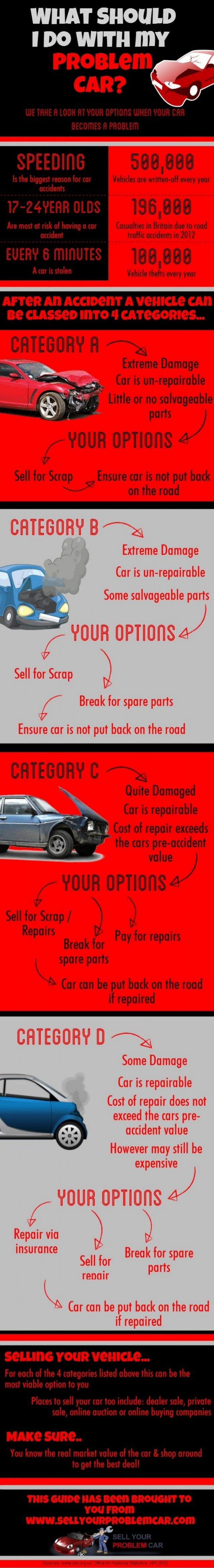 4 Ways To Sell Your Faulty Car