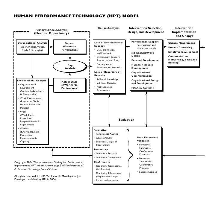 human performance technology model essay Human performance technology from taylor's scientific management to gilbert's behavior engineering model and performance technology papers in.