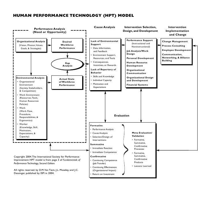 Performance Technology: Human Performance Technology Model