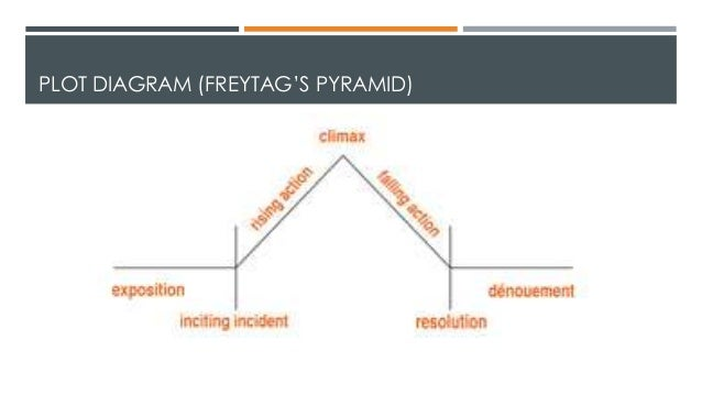 Whats my plot plot diagram freytags pyramid ccuart Image collections