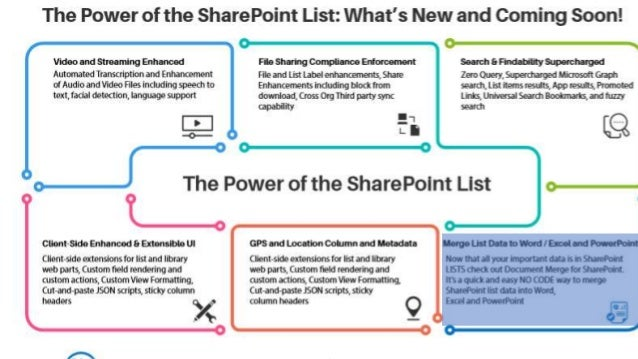Power of the SharePoint List: What's New and Coming