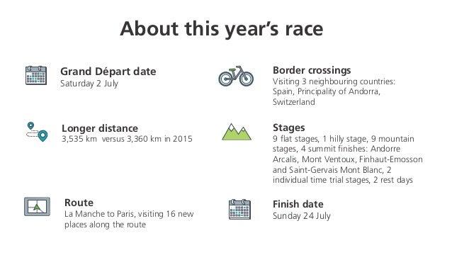 About this year's race Grand Départ date Saturday 2 July Longer distance 3,535 km versus 3,360 km in 2015 Route La Manche ...