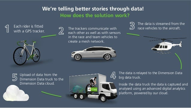 We're telling better stories through data! How does the solution work? Each rider is fitted with a GPS tracker. The tracker...