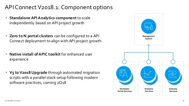 What's New in API Connect & DataPower Gateway in 1H 2018