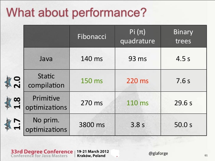 What about performance?                                              Pi (π)             Binary                        ...