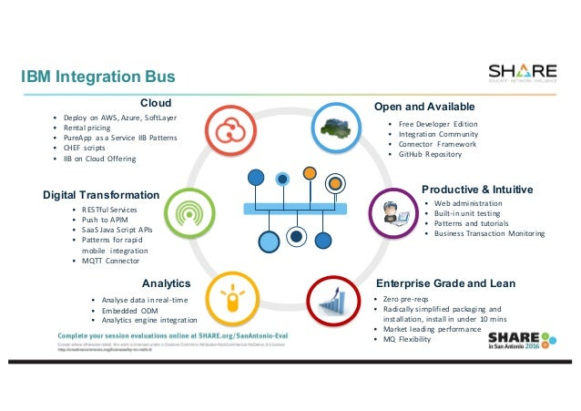 Whats New in Integration What's New in IBM Integration Bus