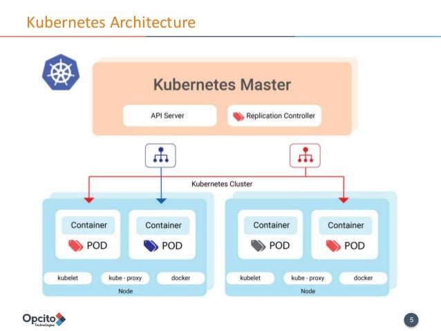 Kubernetes introduction whats new in kubernetes 1 6 for Architecture kubernetes