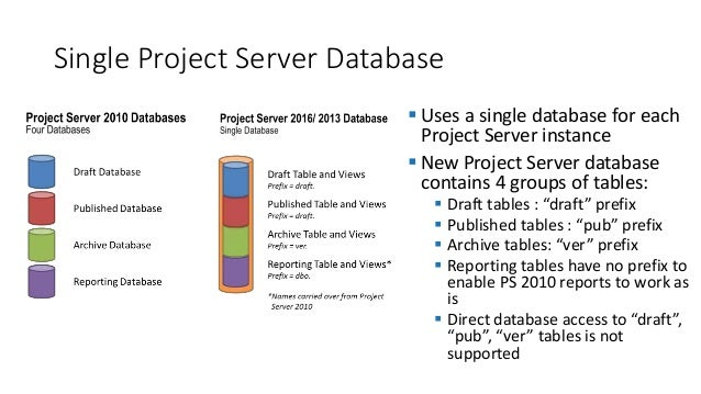 What's New in Project 2016, Project Server 2016, Project