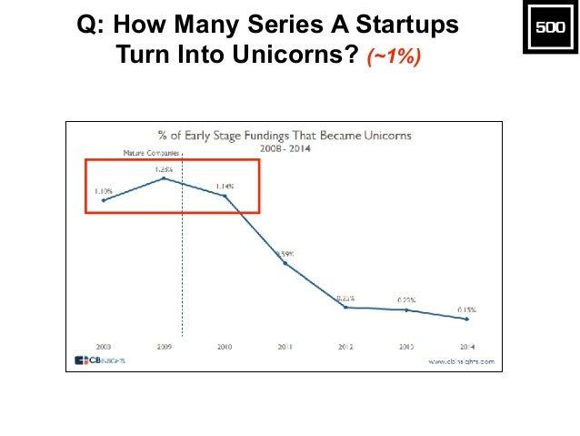 Startup & VC Tech Trends  Slide 10